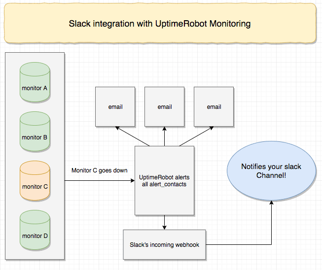 UptimeRobot and slack integration diagram