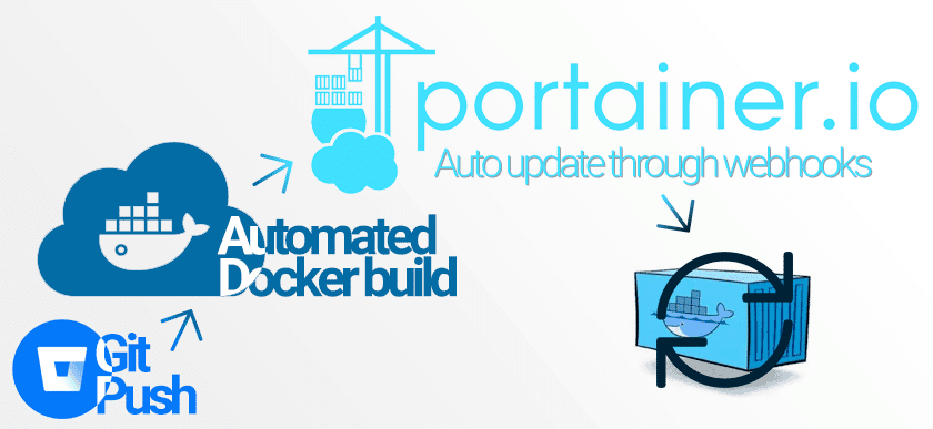 portainer auto deploy through webhooks
